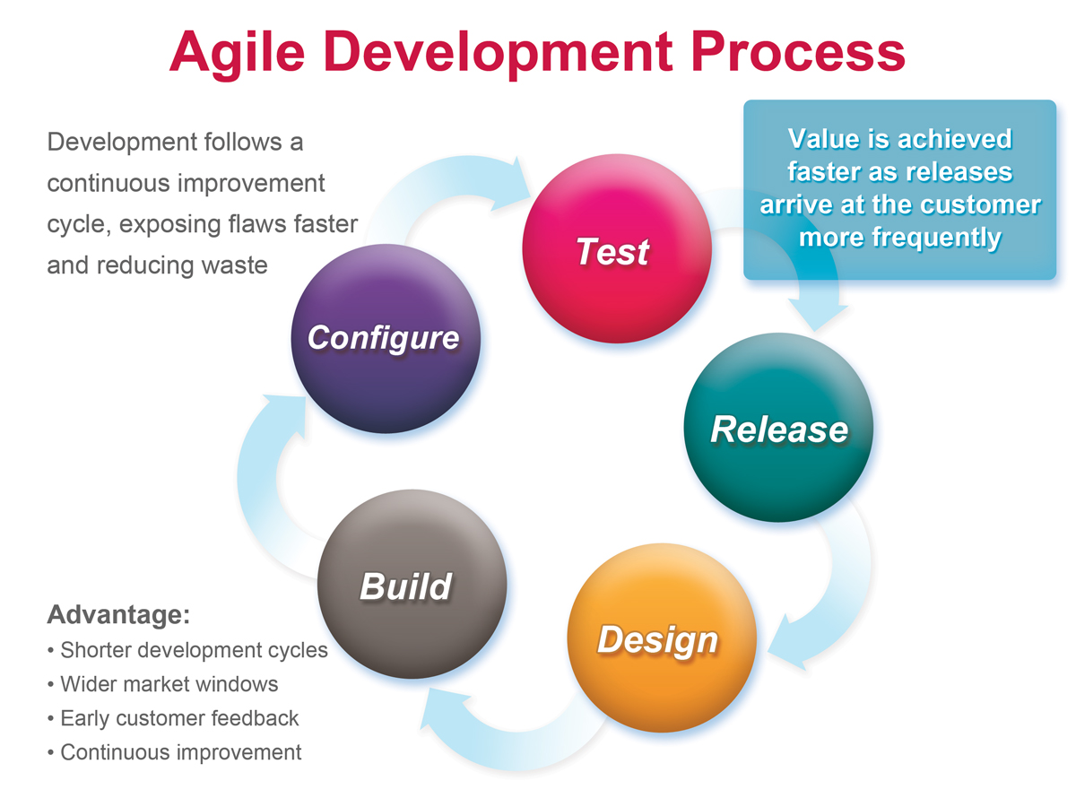 Agile Scrum Project Management Certification pmi - agile certified practitioner (pmi-acp)® - sharma